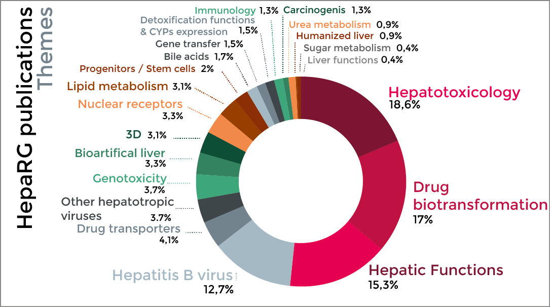 HepaRG - More than 400 publications on HepaRG!